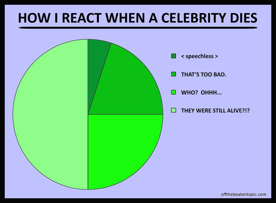 PC - Celebrity Death Reaction