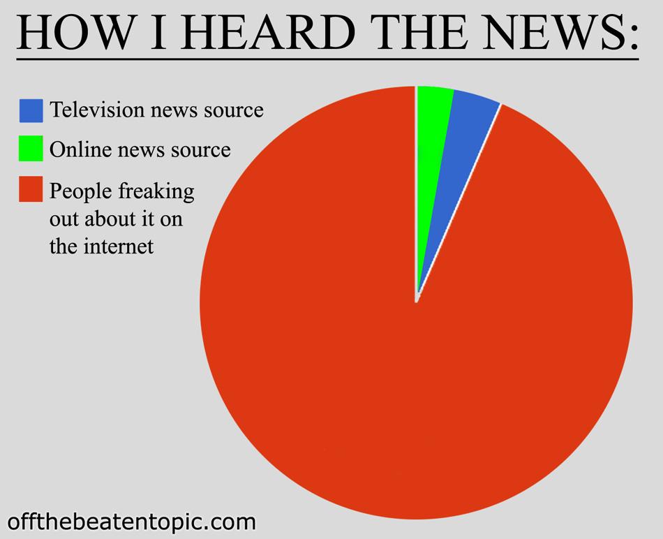PC - How I Heard The News